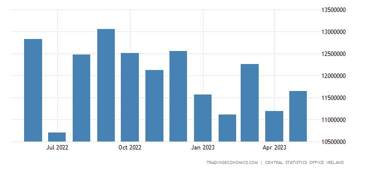 Ireland Imports