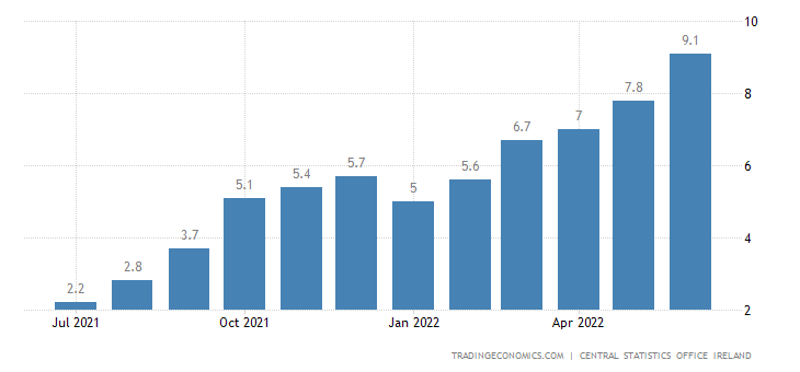 Ireland Inflation Rate | 2019 | Data | Chart | Calendar | Forecast