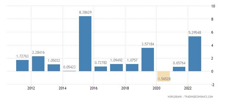 ireland inflation gdp deflator annual percent wb data
