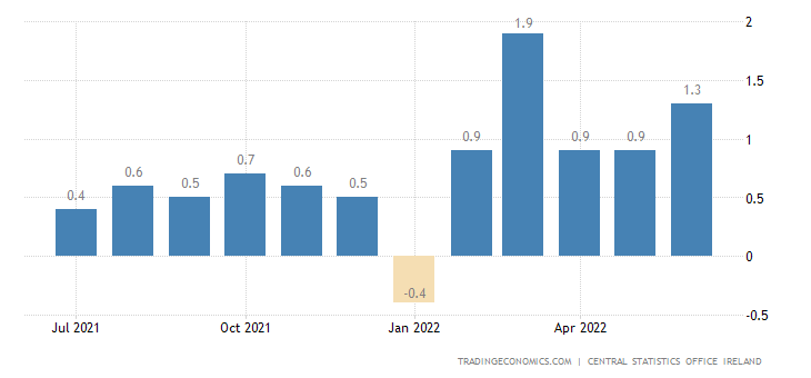 Ireland Inflation Rate MoM