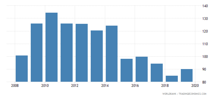 ireland insurance company assets to gdp percent wb data