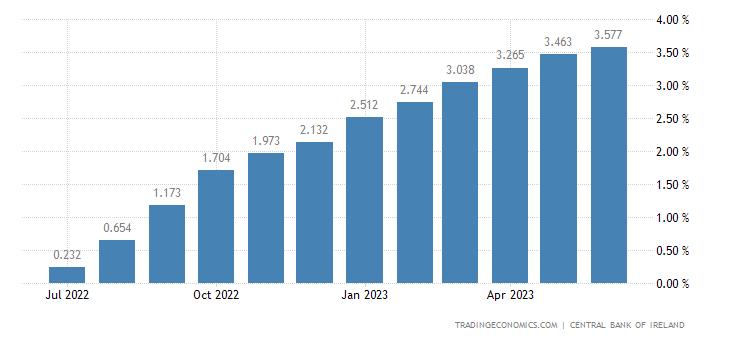Ireland Three Month Interbank Rate
