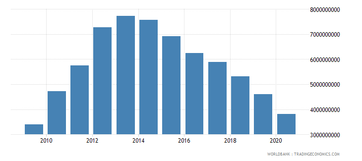 ireland interest payments current lcu wb data