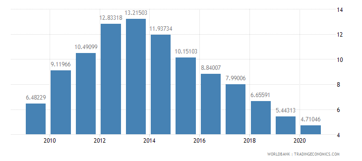 ireland interest payments percent of revenue wb data