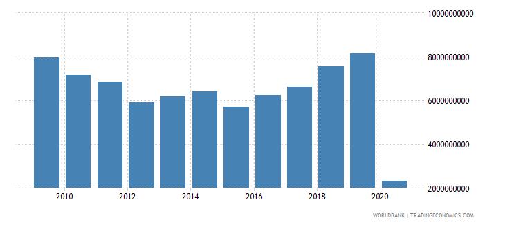 ireland international tourism expenditures us dollar wb data