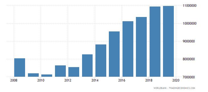 ireland international tourism number of arrivals wb data