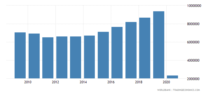 ireland international tourism number of departures wb data