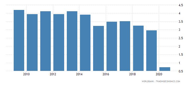 ireland international tourism receipts percent of total exports wb data