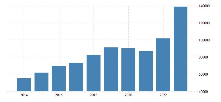 ireland international trade imports eurostat data
