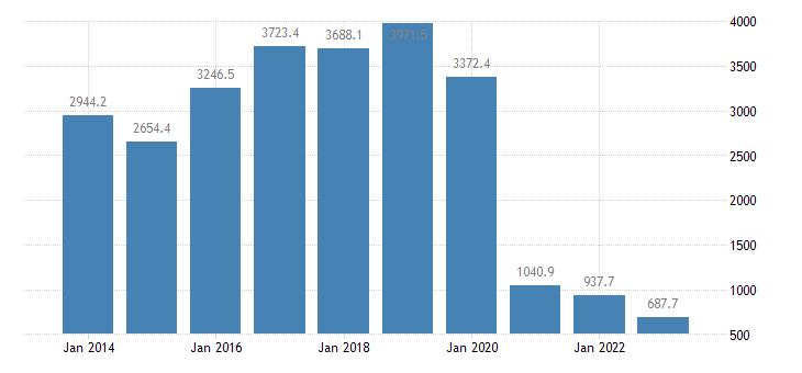ireland international trade of other manufactured goods sitc 68 trade balance eurostat data
