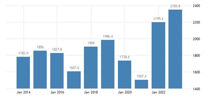 ireland international trade of raw materials sitc 24 exports eurostat data