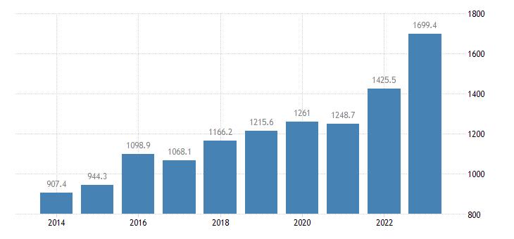 ireland international trade of raw materials sitc 24 imports eurostat data