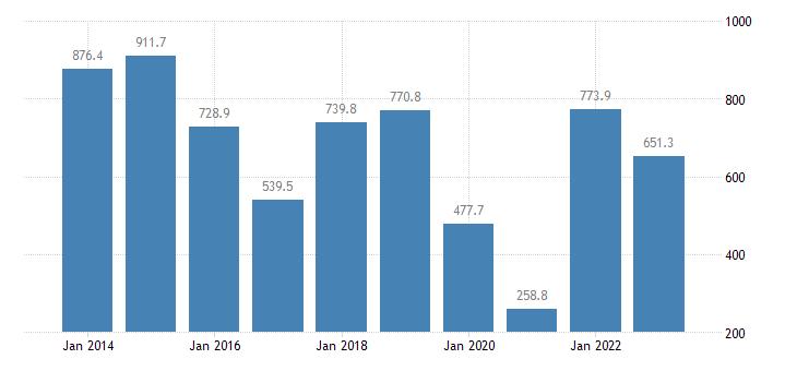 ireland international trade of raw materials sitc 24 trade balance eurostat data