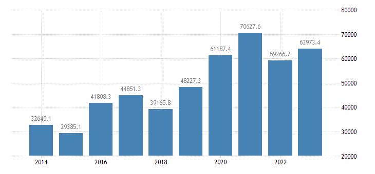 ireland international trade trade balance eurostat data