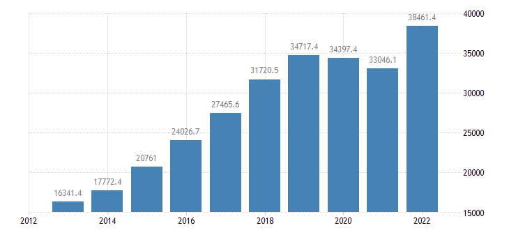 ireland intra eu trade imports eurostat data