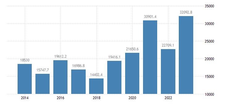 ireland intra eu trade trade balance eurostat data