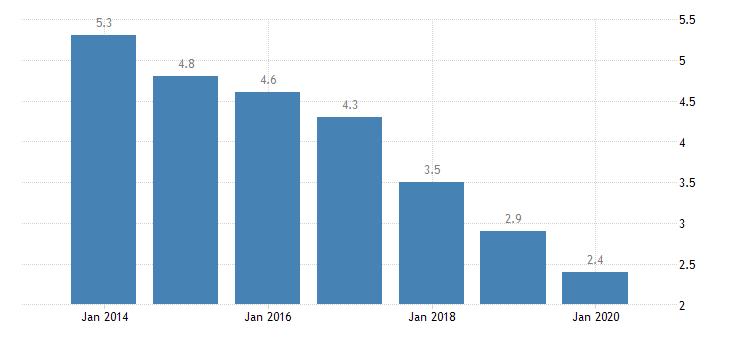 ireland involuntary temporary employment eurostat data