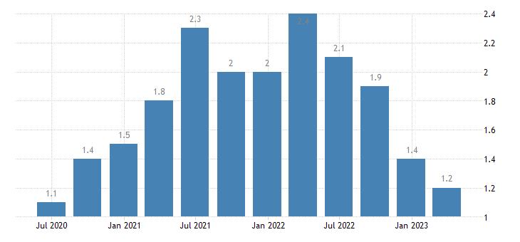 ireland job vacancy rate information communication eurostat data