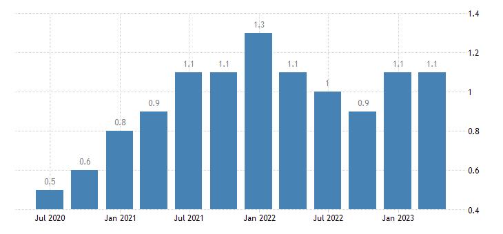 ireland job vacancy rate manufacturing eurostat data