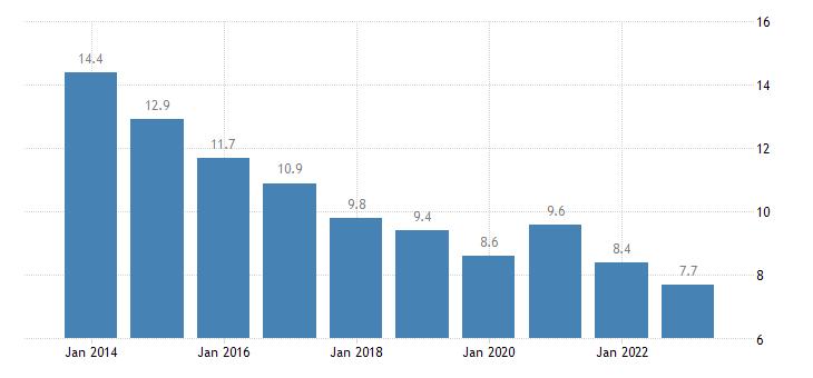 ireland jobless households eurostat data
