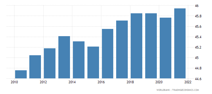 ireland labor force female percent of total labor force wb data