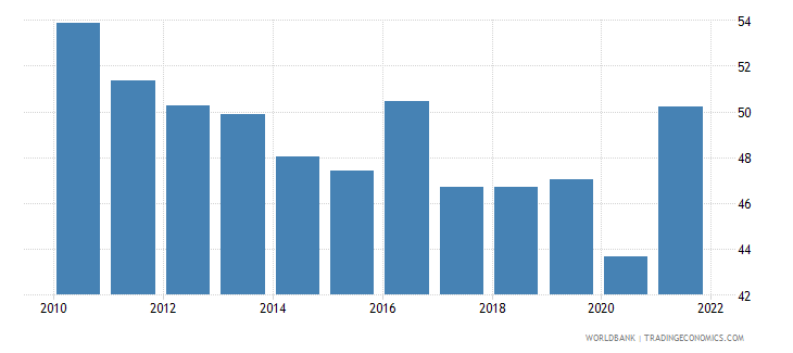 ireland labor force participation rate for ages 15 24 total percent national estimate wb data