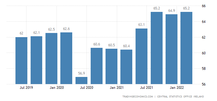 Ireland Labor Force Participation Rate