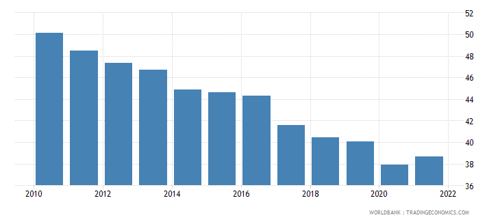 ireland labor force with basic education male percent of male labor force wb data