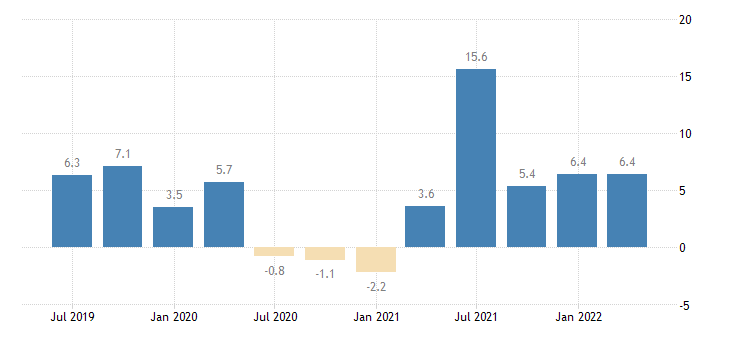 ireland labour cost idx administrative support service activities eurostat data