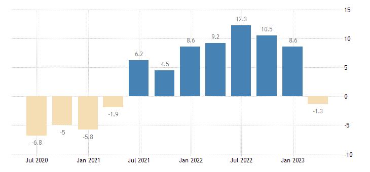 ireland labour cost idx business economy eurostat data