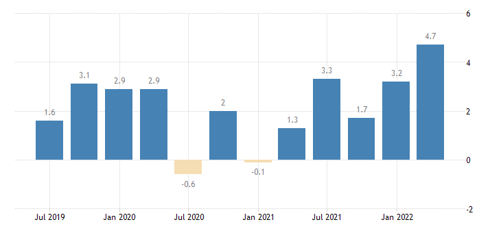 ireland labour cost idx education eurostat data
