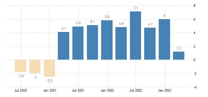 ireland labour cost idx industry except construction eurostat data