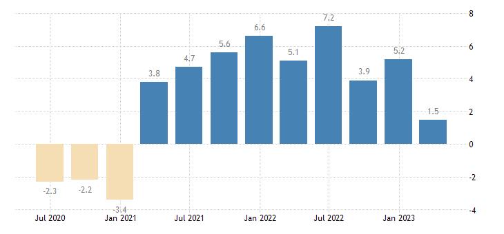 ireland labour cost idx manufacturing eurostat data
