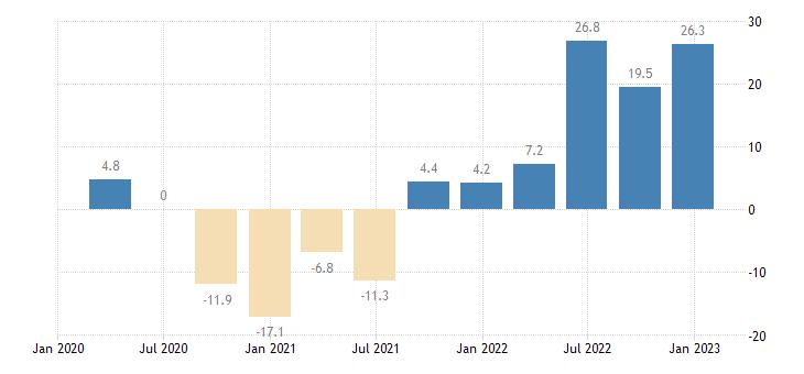 ireland labour cost idx other service activities eurostat data