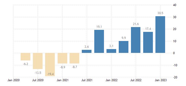ireland labour cost idx real estate activities eurostat data