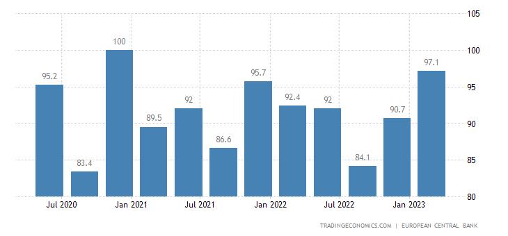 Ireland Labour Costs