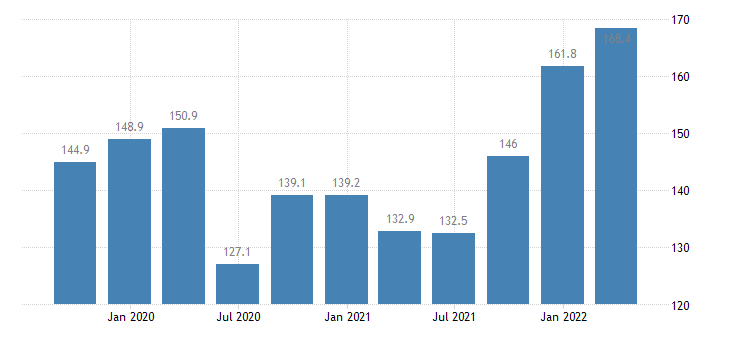 ireland labour input in construction employment number of persons employed eurostat data