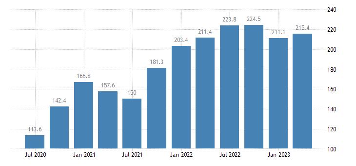 ireland labour input in construction gross wages salaries eurostat data