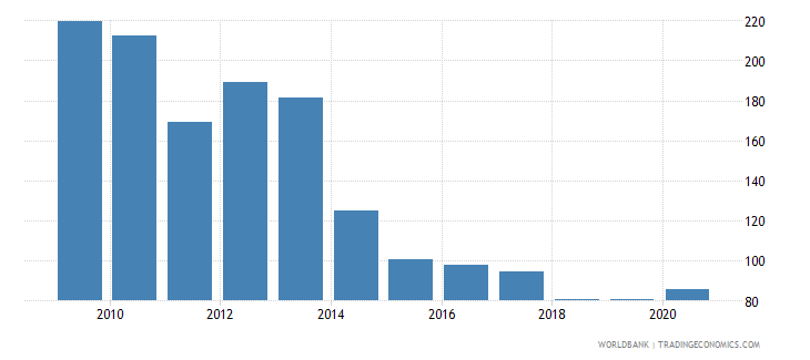 ireland loans from nonresident banks amounts outstanding to gdp percent wb data