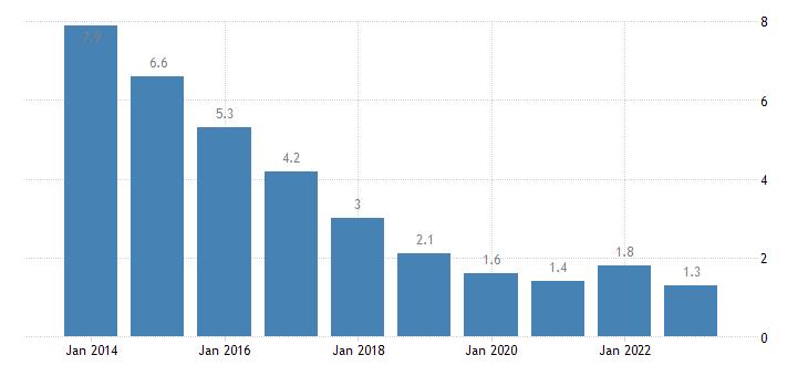 ireland long term unemployment rate eurostat data