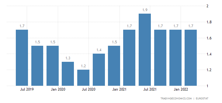 Ireland Long Term Unemployment Rate