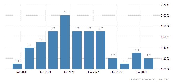 Ireland Long Term Unemployment Rate