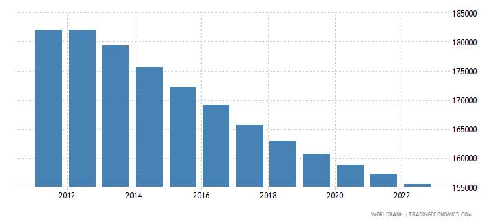 ireland male population 00 04 wb data