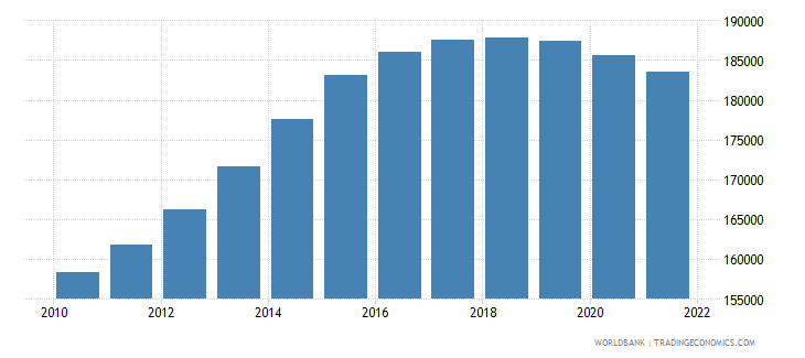 ireland male population 05 09 wb data