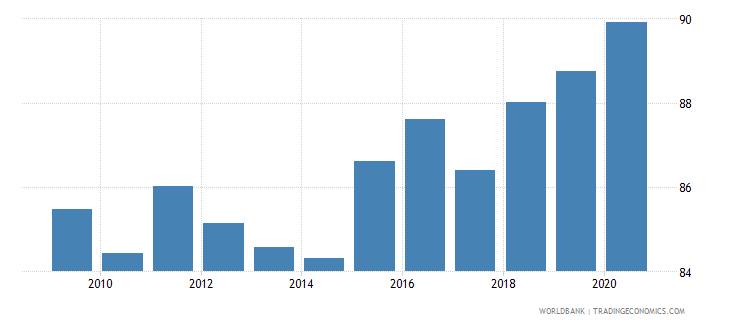ireland manufactures exports percent of merchandise exports wb data