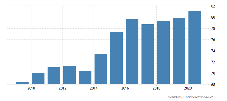 ireland manufactures imports percent of merchandise imports wb data