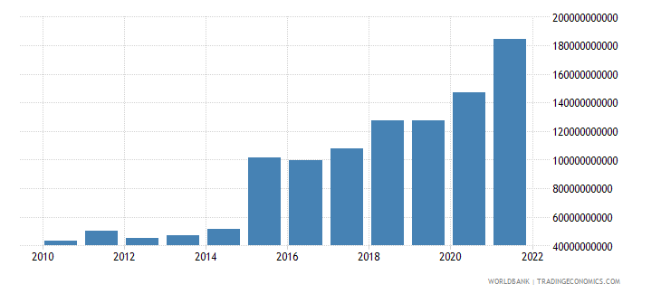 ireland manufacturing value added us dollar wb data
