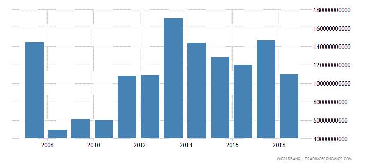 ireland market capitalization of listed companies us dollar wb data