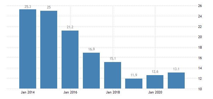 ireland material deprivation rate females eurostat data