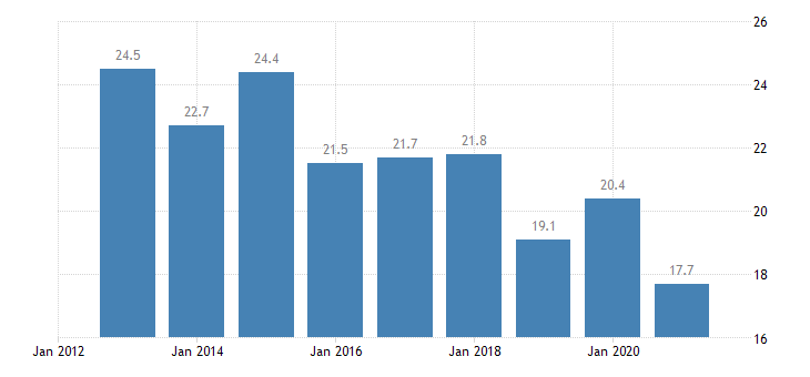 ireland median of the housing cost burden distribution below 60percent of median equivalised income eurostat data